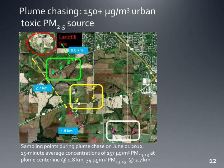 Plume chasing: 150+ µg/m