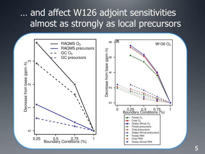 … and affect W126