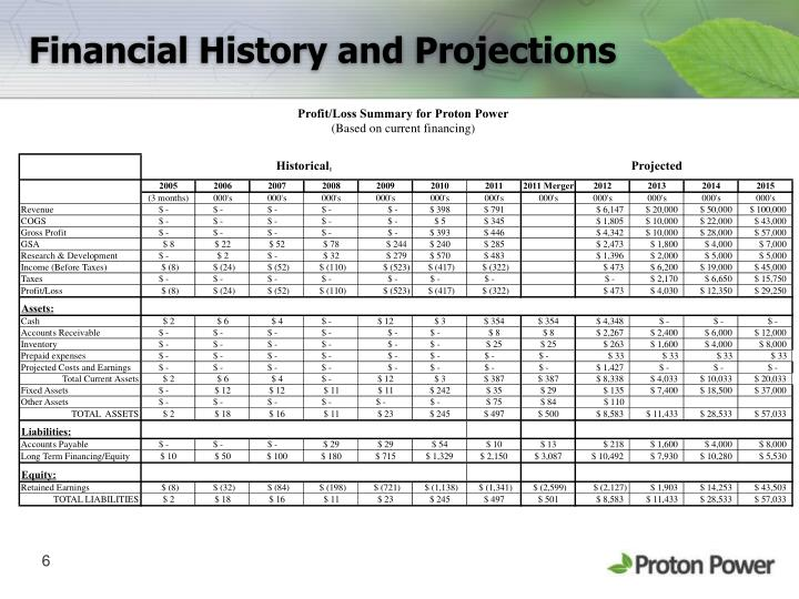 Financial History and Projections