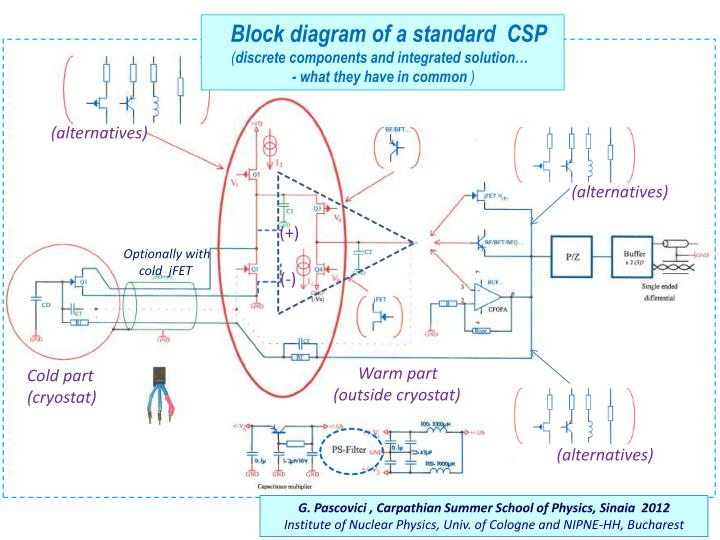 Block diagram of a standard  CSP