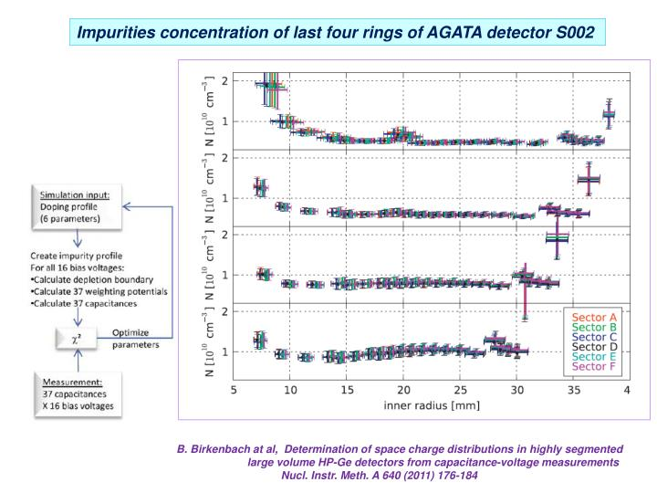 Impurities concentration of last four rings of AGATA detector S002