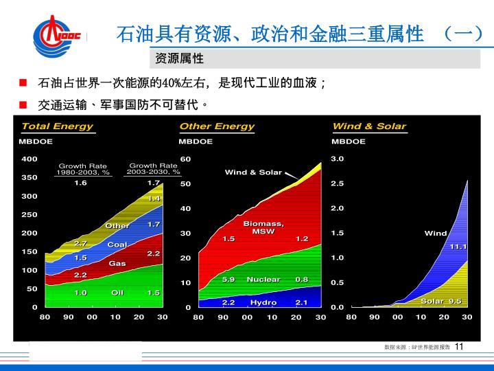 石油具有资源、政治和金融三重属性 (一)