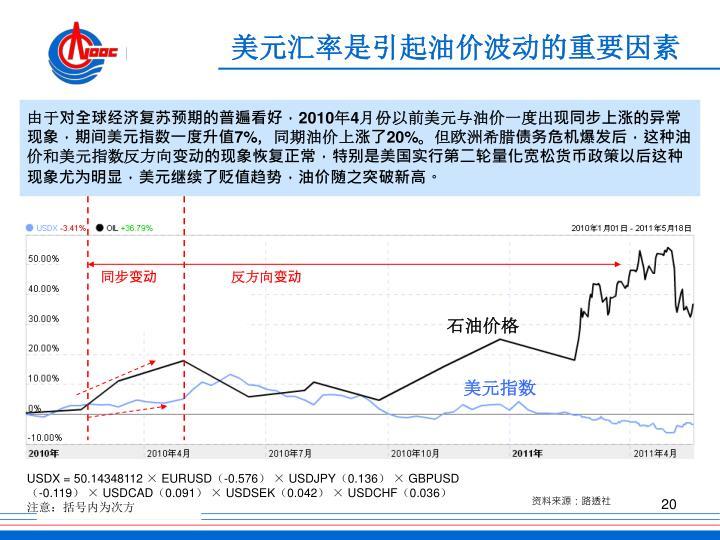 美元汇率是引起油价波动的重要因素