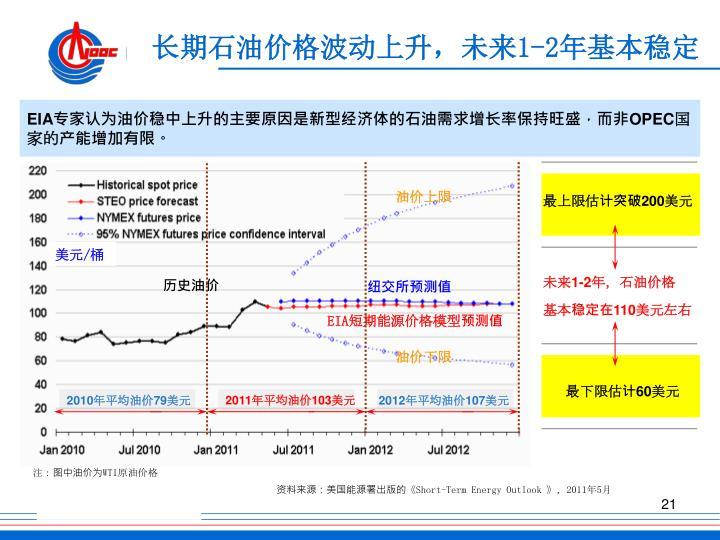 长期石油价格波动上升,未来