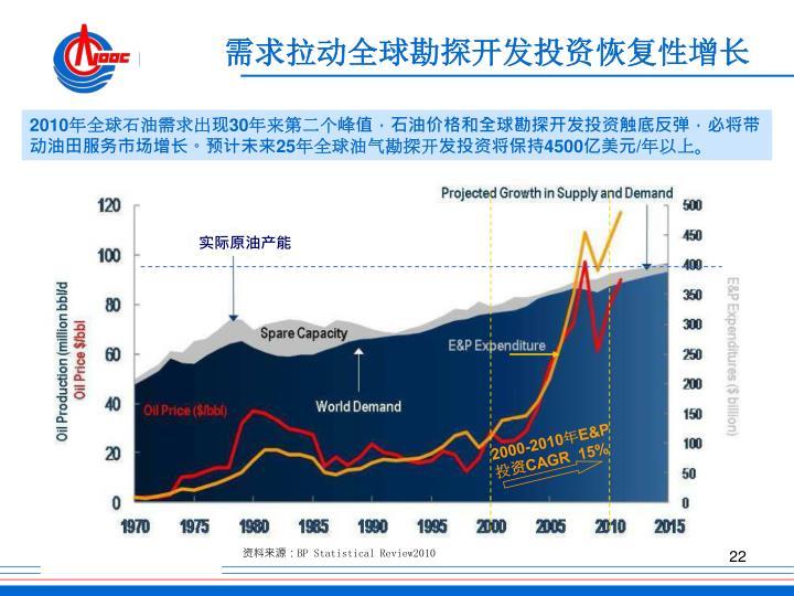 需求拉动全球勘探开发投资恢复性增长