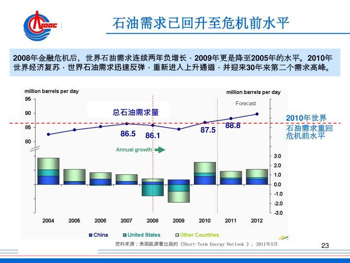 石油需求已回升至危机前水平