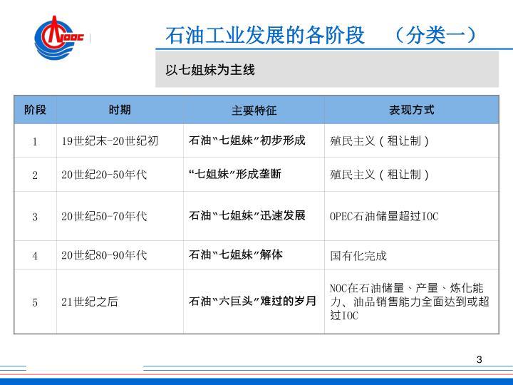 石油工业发展的各阶段  (分类一)