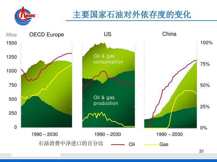 主要国家石油对外依存度的变化