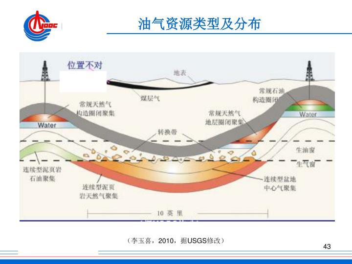 油气资源类型及分布