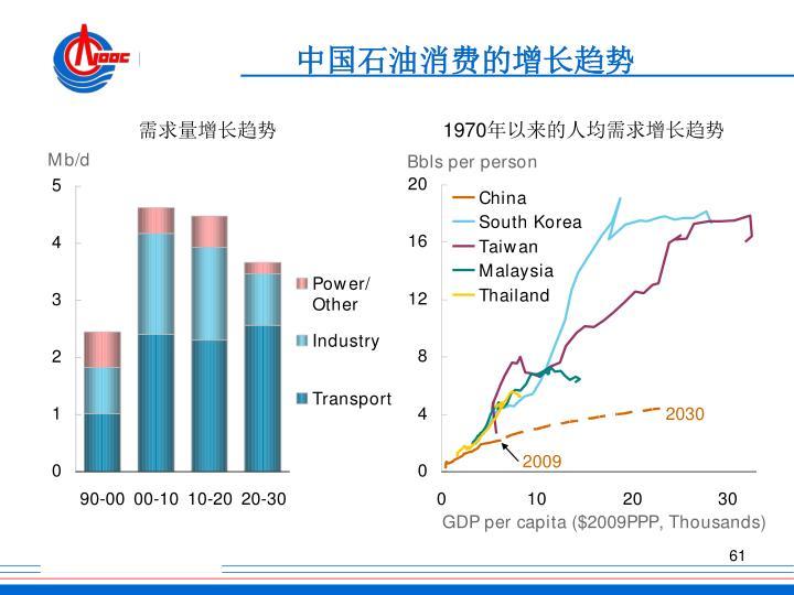 中国石油消费的增长趋势