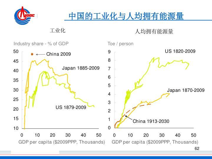 中国的工业化与人均拥有能源量
