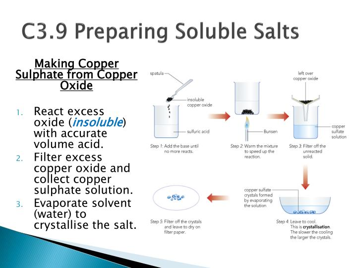 C3.9 Preparing Soluble Salts