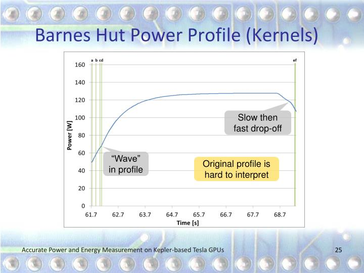 Barnes Hut Power Profile (Kernels)