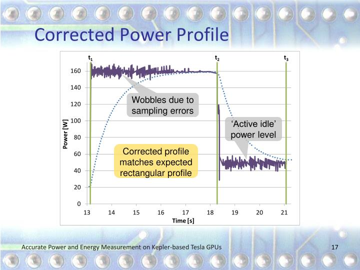 Corrected Power Profile