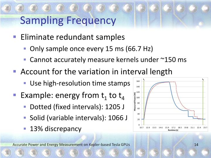 Sampling Frequency