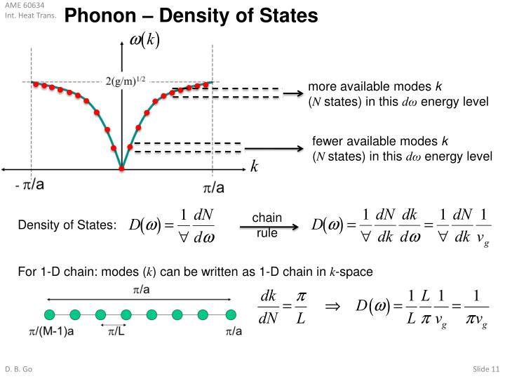 Phonon – Density of States