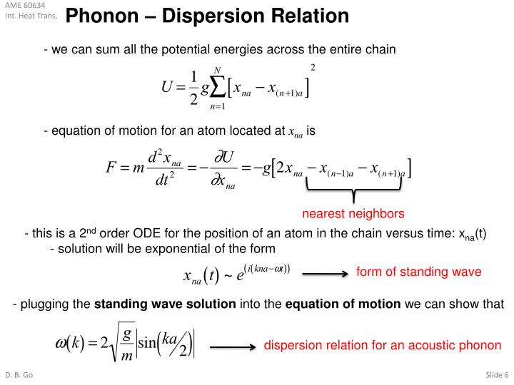 Phonon – Dispersion Relation