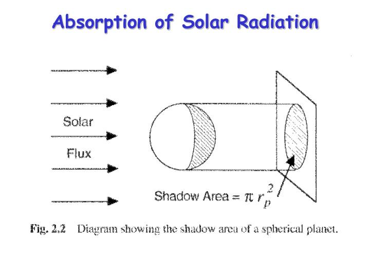 Absorption of Solar Radiation