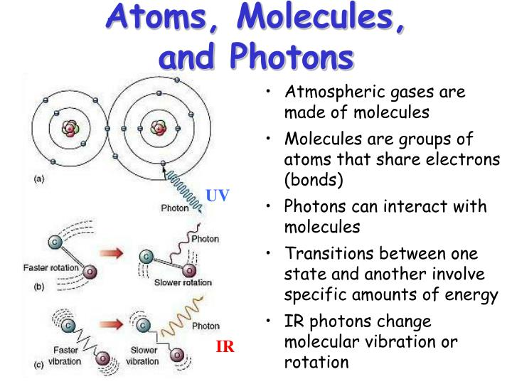 Atmospheric gases are made of molecules