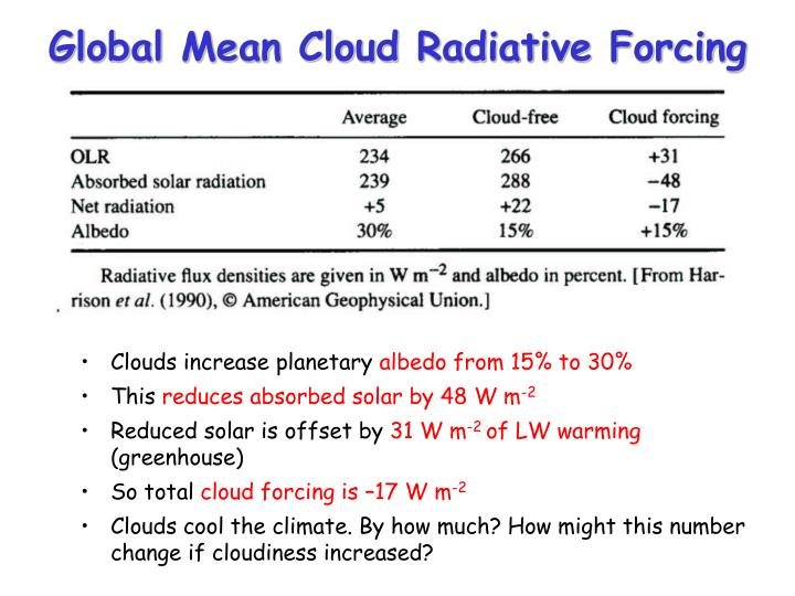 Global Mean Cloud Radiative Forcing