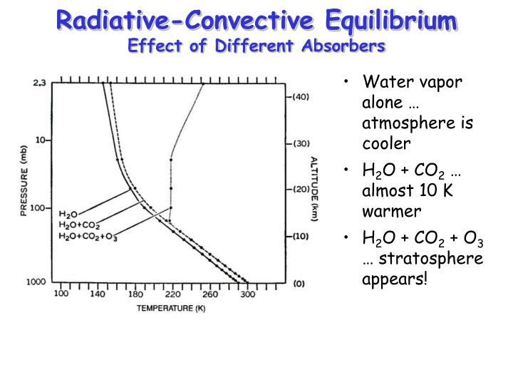 Radiative-Convective Equilibrium