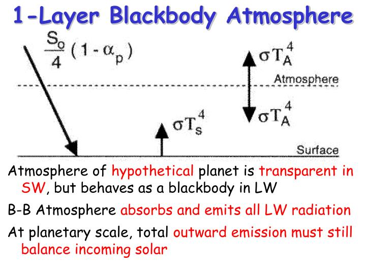 1-Layer Blackbody Atmosphere