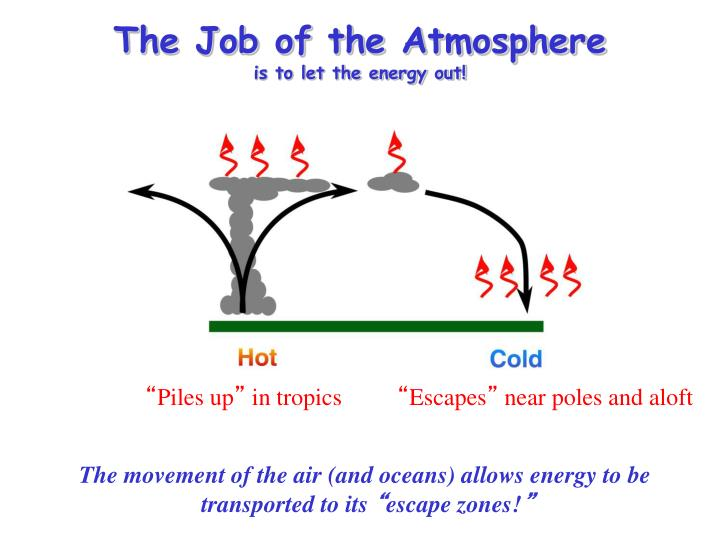 The Job of the Atmosphere