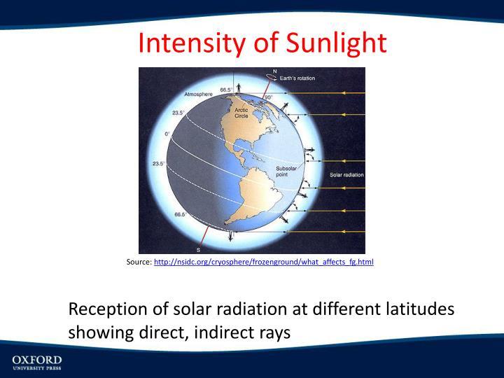 Intensity of Sunlight