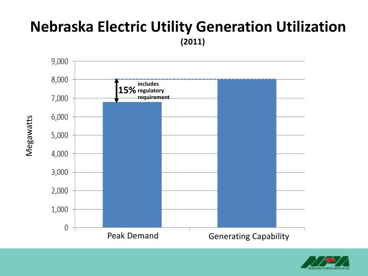 Nebraska Electric Utility Generation Utilization