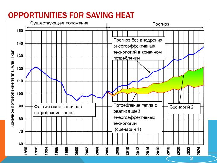 Opportunities for saving heat