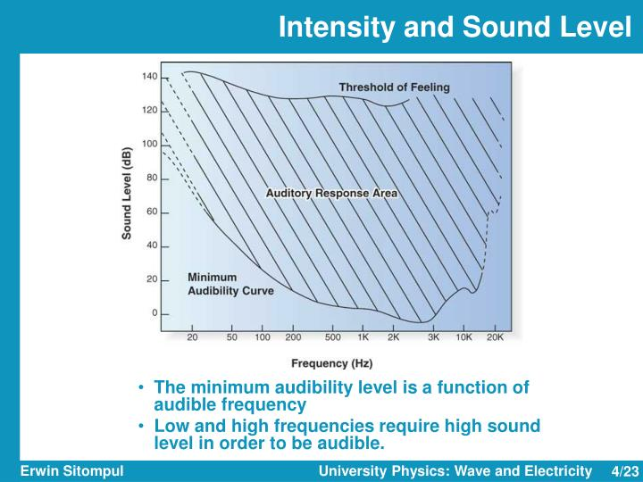 Intensity and Sound Level