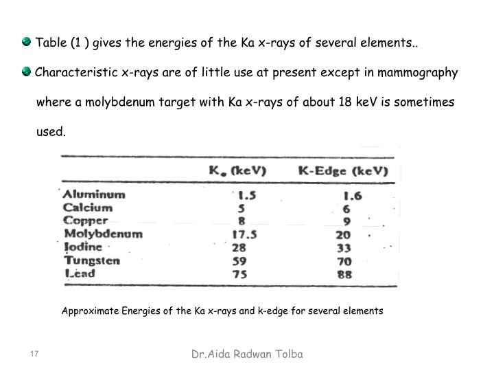 Table (1 ) gives the energies of the Ka x-rays of