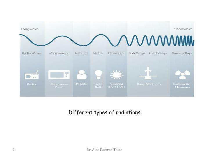 Different types of radiations