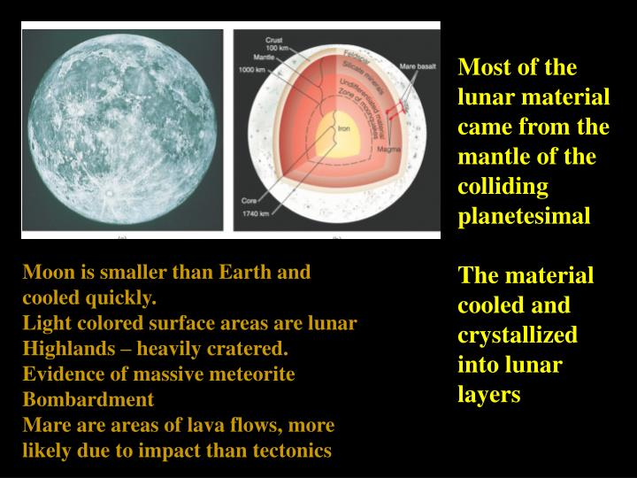 Most of the lunar material