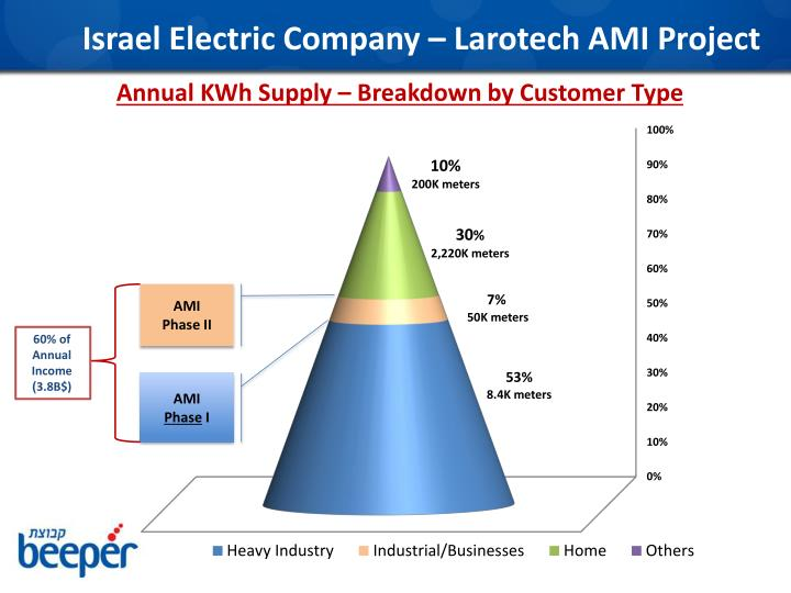 Israel Electric Company –