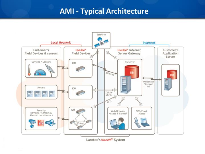 AMI - Typical Architecture