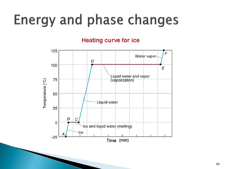 Energy and phase changes