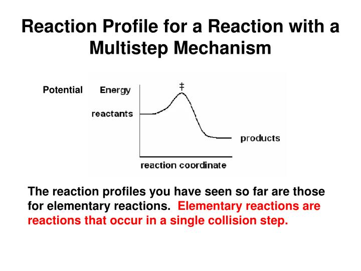 Reaction Profile for a Reaction with a Multistep Mechanism