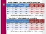 most energy efficient facade solution