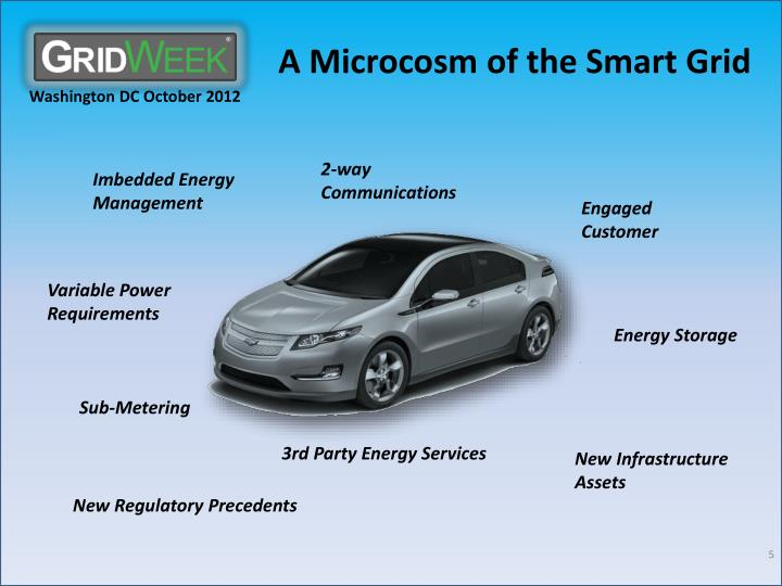 A Microcosm of the Smart Grid