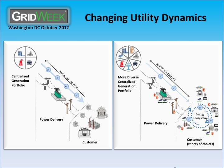 Changing utility dynamics