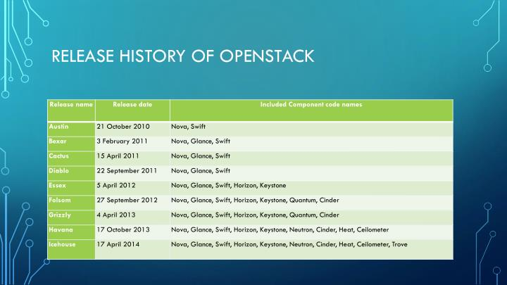 Release History of