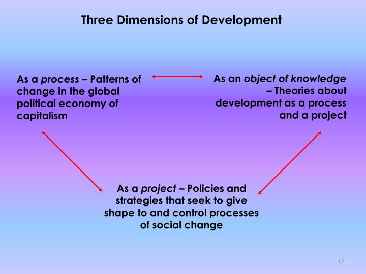 Three Dimensions of Development