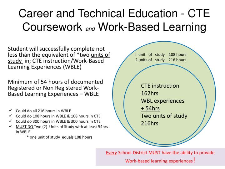 Career and Technical Education - CTE Coursework
