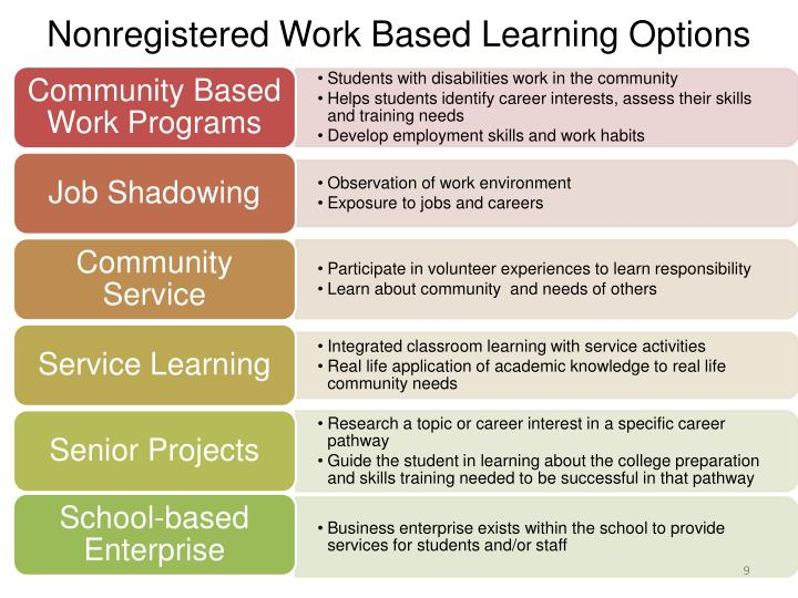 Nonregistered Work Based Learning Options