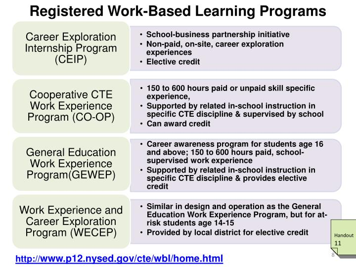 Registered Work-Based Learning Programs
