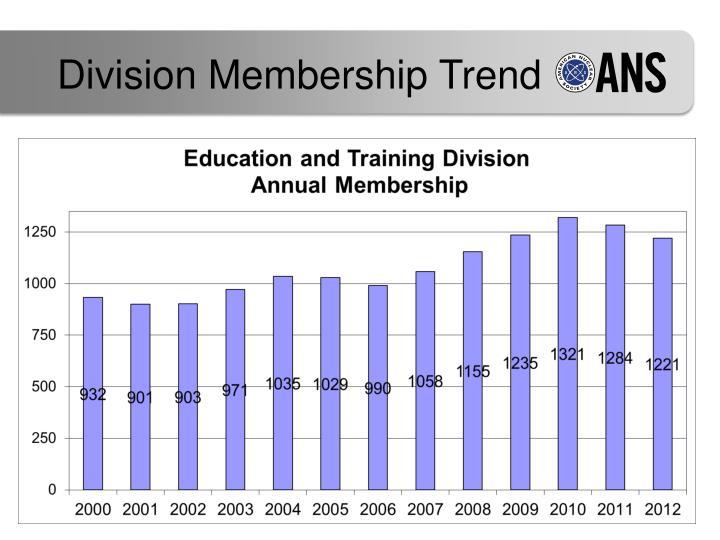 Division Membership Trend
