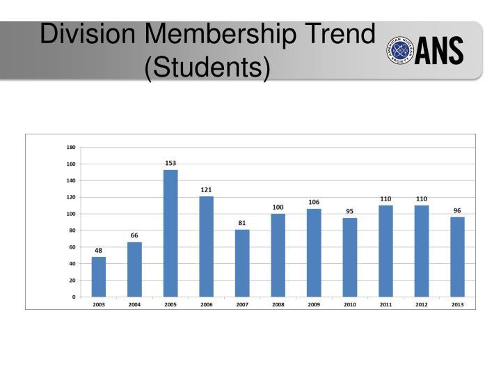 Division Membership Trend (Students)