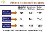 minimum requirements and salary