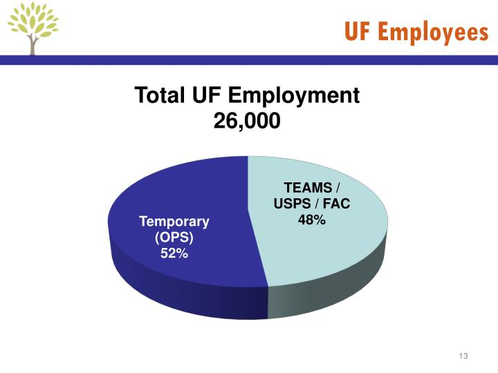 UF Employees